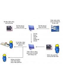 Giải pháp Quản lý Nhà Ăn ICMS