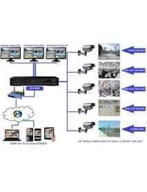 Giải pháp Camera quan sát cho xưởng SX